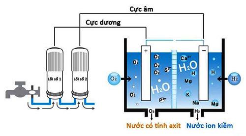 Quy trình điện phân để tạo thành nước ion kiềm